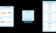 企业需要什么样的云管平台——金融行业案例分析