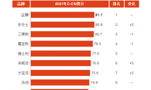 以长期战略经营用户满意,立邦连续五年获中国顾客满意度指数(C-CSI)行业第一
