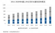 商道纵横发布《A股上市公司2020年度ESG信息披露统计研究报告》