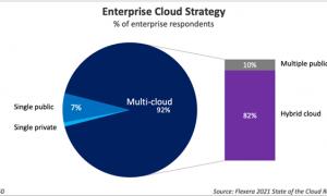 2021Flexera云报告:企业积极拥抱多云,但云上成本仍然居高不下
